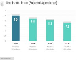 Real Estate Prices Projected Appreciation Ppt Examples Slides