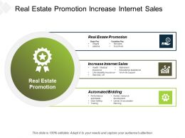 Real Estate Promotion Increase Internet Sales Automated Bidding Cpb