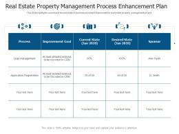 Real Estate Property Management Process Enhancement Plan