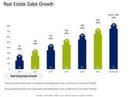 Real Estate Sales Growth Commercial Real Estate Property Management Ppt Professional Information