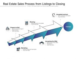 Real Estate Sales Process From Listings To Closing