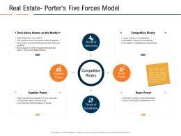 Real Estateporters Five Forces Model Real Estate Industry In Us Ppt Powerpoint Presentation Slides Display