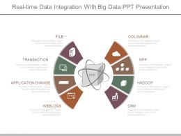 Real Time Data Integration With Big Data Ppt Presentation