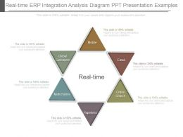 Real Time Erp Integration Analysis Diagram Ppt Presentation Examples