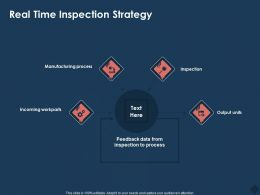 Real Time Inspection Strategy Feedback M777 Ppt Powerpoint Presentation Slides Visual Aids