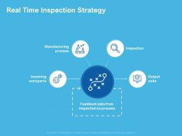 Real Time Inspection Strategy Inspection Process Ppt Powerpoint Presentation Designs
