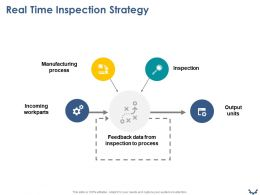 Real Time Inspection Strategy Ppt Powerpoint Presentation Slide