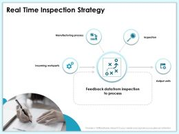 Real Time Inspection Strategy Units Ppt Powerpoint Presentation Ideas Examples