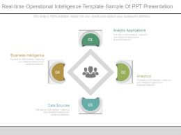 Real Time Operational Intelligence Template Sample Of Ppt Presentation