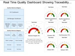 Real Time Quality Dashboard Showing Traceability Test Results Defects Analysis