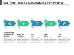 Real Time Tracking Manufacturing Performance Review Project Leadership Definition Cpb