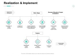 Realization And Implement Communication System Tests Ppt Powerpoint Presentation Ideas Guide