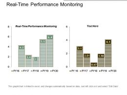 Realtime Performance Monitoring Ppt Powerpoint Presentation Slides Cpb