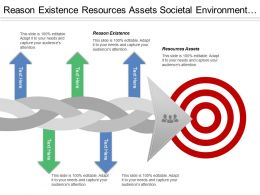 Reason Existence Resources Assets Societal Environment General Forces