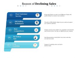 Reason Of Declining Sales