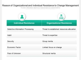 Reason Of Organizational And Individual Resistance To Change Management