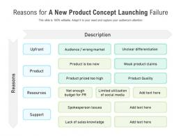 Reasons For A New Product Concept Launching Failure