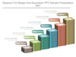 Reasons For Merger And Acquisition Ppt Sample Presentation Ppt