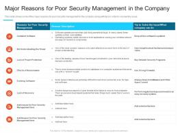 Reasons For Poor Security Management Steps Set Up Advanced Security Management Plan Ppt Graphics