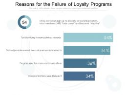 Reasons For The Failure Of Loyalty Programs