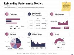 Rebranding Performance Metrics Rebranding And Relaunching Ppt Structure