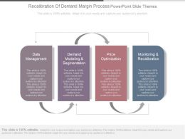 Recalibration Of Demand Margin Process Powerpoint Slide Themes