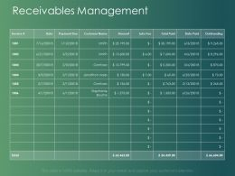 Receivables Management Invoice Ppt Powerpoint Presentation Infographics Demonstration