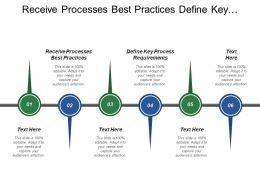 Receive Processes Best Practices Define Key Process Requirements