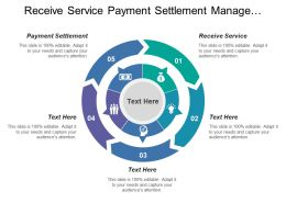 Receive Service Payment Settlement Manage Performance Initiate Relationship