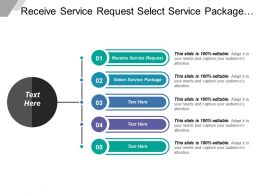 Receive Service Request Select Service Package Decision Trees