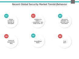 Recent Global Security Market Trends Behavior Geopolitical Risks Ppt Powerpoint Slides