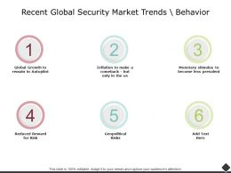 Recent Global Security Market Trends Behavior Global Growth Ppt Powerpoint