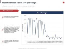 Recent Transport Trends Bus Patronage Ppt Powerpoint Presentation Styles Deck