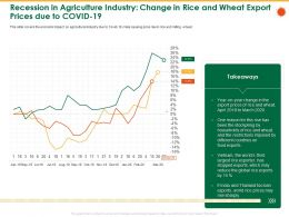 Recession In Agriculture Industry Change In Rice And Wheat Export Prices Due To Covid 19 Food Ppt Layout