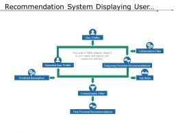 Recommendation System Displaying User Profile Final Recommendation