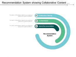 Recommendation System Showing Collaborative Content Based And Hybrid Systems