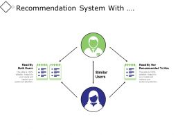 Recommendation System With Collaborative Filtering