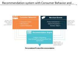 Recommendation System With Consumer Behaviour And Merchant Events