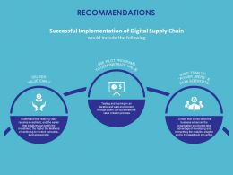 Recommendations Digital Supply Chain Ppt Powerpoint Presentation Styles Tips
