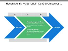 Reconfiguring Value Chain Control Objectives Management Control Domains