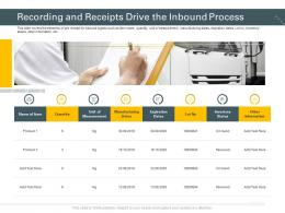 Recording And Receipts Drive The Inbound Process Trucking Company Ppt Ideas