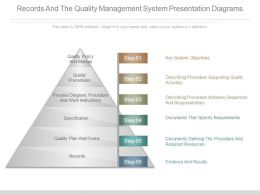 records and the quality management system presentation diagrams
