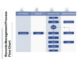 Records Management Process Flow Chart