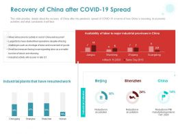 Recovery Of China After COVID 19 Spread Ppt Powerpoint Presentation Outline Shapes