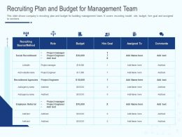 Recruiting Plan And Budget For Management Team Ppt Powerpoint Images