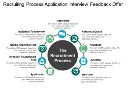 Recruiting Process Application Interview Feedback Offer