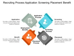 Recruiting Process Application Screening Placement Benefit