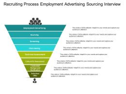 Recruiting Process Employment Advertising Sourcing Interview