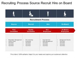 Recruiting Process Source Recruit Hire On Board
