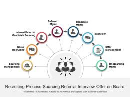 Recruiting Process Sourcing Referral Interview Offer On Board